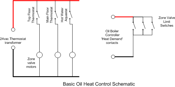 energy management each zone valve has electrical contacts limit switches that close when the zone valve is open these contacts are connected to the oil boiler controller